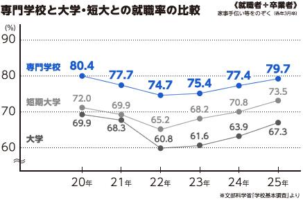就職率の比較