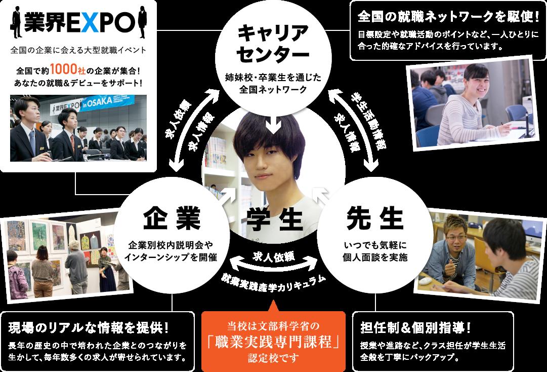 大阪デザイナー専門学校のサポート体制