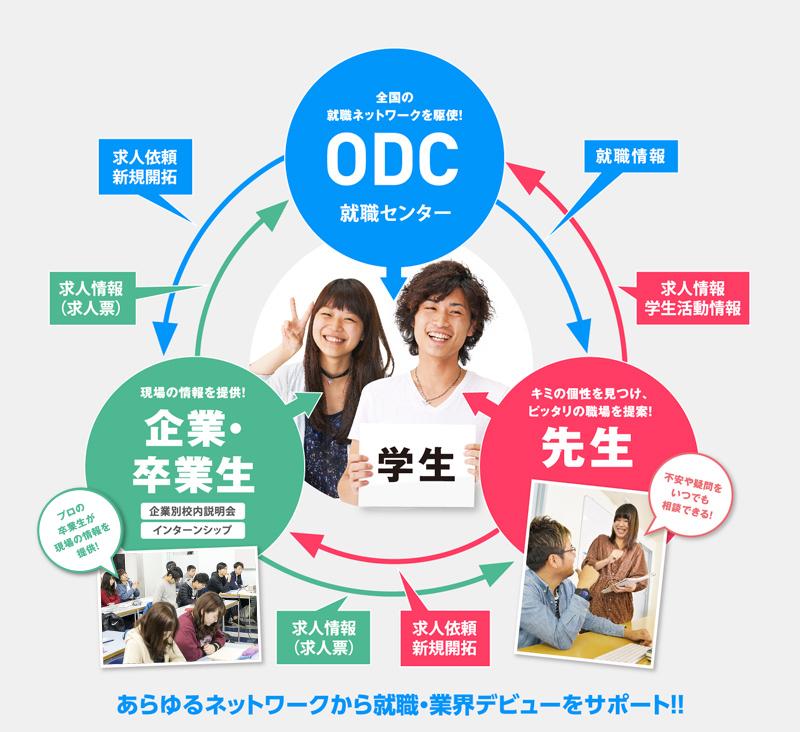 あらゆるネットワークから就職・業界デビューをサポート!!